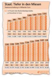 Steigende Staatsverschuldung: Heute fast drei Mal so hoch wie 1991.