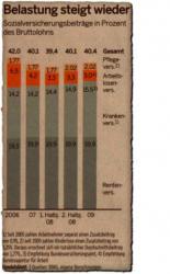 Die Beiträge zu den Sozialversicherungen steigen wieger deutlich an