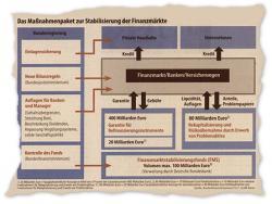 """Aus Sicht von Michael Hüther ist das Rettungspaket der Bundesregierung """"in der Sache angemessen, in der internationalen Koordination zügig und konsistent."""""""