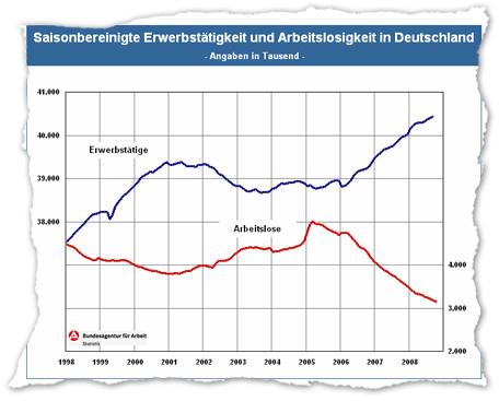 Die Bundesanstalt für Arbeit hat heute bekannt gegeben, dass die Zahl der Arbeitslosen erstmals seit 16 Jahren unter drei Millionen gefallen ist. Glückwunsch! Reformen fortsetzen!