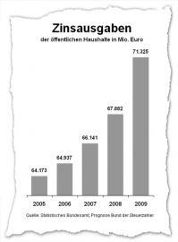 Zinslast der öffentlichen Haushalte