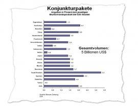 Insgesamt haben die Konjunkturprogramme der G20 Staaten ein Volumen von 5 Billionen US-Dollar.