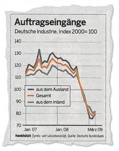 Entwicklung der Auftragseingänge der deutschen Industrie