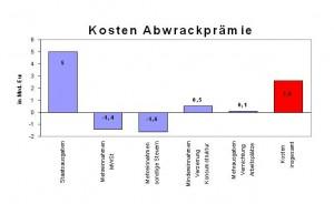 Ein teures Vergnügen: Die Abwrackprämie kostet 2,6 Milliarden Euro.
