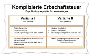 Komplizierte Erbschaftsteuer