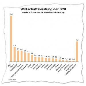 Anteile der G20 Staaten an der Weltwirtschaftsleistung