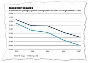 Wanderungssaldo gegenüber den OECD Staaten