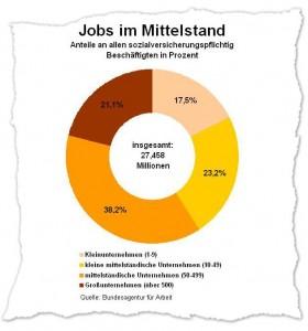 79 Prozent der Beschäftigten in Deutschland arbeiten in mittelständischen Betrieben. Genau diese Unternehmen werden aber in besonderem Maße von Regulierung und Bürokratie belastet.