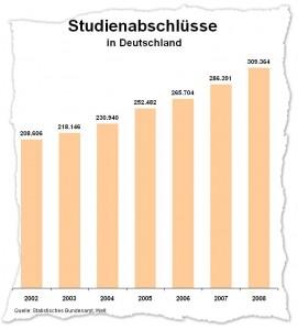 Die Zahl der Studienabschlüsse ist in den letzten Jahren stetig angestiegen. Im Jahr 2008 haben mehr als 300.00 Studenten ihr Studium erfolgreich abgeschlossen