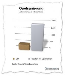 Laut einem Sanierungskonzept für Opel, will GM nur 600 Mio. Euro aus eigenen Mitteln investieren. Der viel größere Teil, nämlich 2,7 Mrd. Euro, sollen die Staaten mit Opel-Werken tragen.