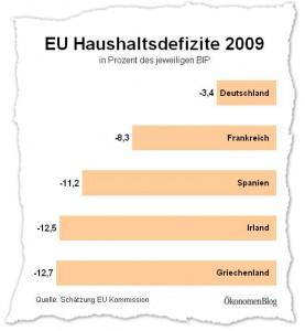 Die Haushaltsdefizite der EU Länder sind aufgrund der Finanzkrise in die Höhe geschnellt. Während Deutschland eine vergleichsweise moderate Neuverschuldung aufweist, beträgt die Neuverschuldung der Griechen 12,7 Prozent des BIP