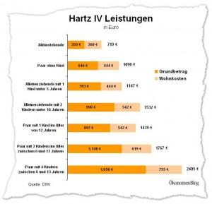 Hartz IV Sätze im Vergleich