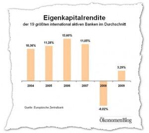 Die Eigenkapitalrendite der 19 größten international aktivsten Banken hat erheblich abgenommen. Ein Zeichen, dass nicht solide gewirtschaftet wurde.