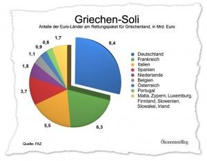 Die Rettung Griechenlands würde Deutschland mit 8,4 Milliarden Euro belasten. Deutschland zahlt damit den größten Anteil am griechischen Rettungspaket.