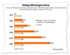 Die Förderung der Integration von Migrantenkindern kann sich für die deutsche Volkswirtschaft auszahlen und eine positive Rendite erwirtschaften.