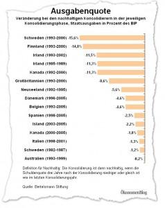 Diese Staaten haben ihren Staatshaushalte nachhaltig konsolidiert.