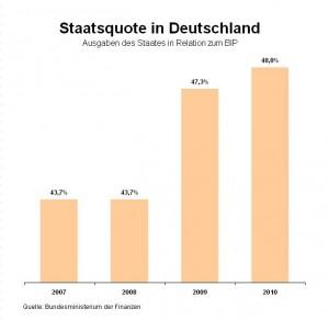 Der Staat breitet sich wieder aus. Die Staatsquote hat sich in Deutschland in den vergangenen beiden Jahren wieder deutlich erhöht.