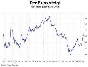 Der Euro steigt wieder. Doch der Kursanstieg ist wesentlich auf die Abwertung des US-Dollars zurückzuführen.