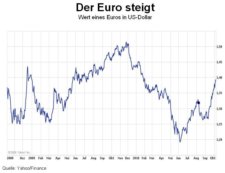Euro kurs idag forex