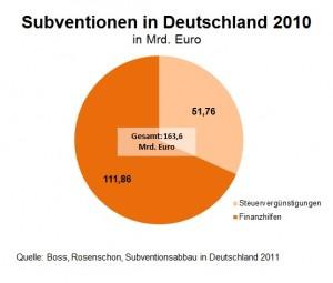 164 Milliarden Euro Subventionen hat Deutschland im vergangenen Jahr ausbezahlt.