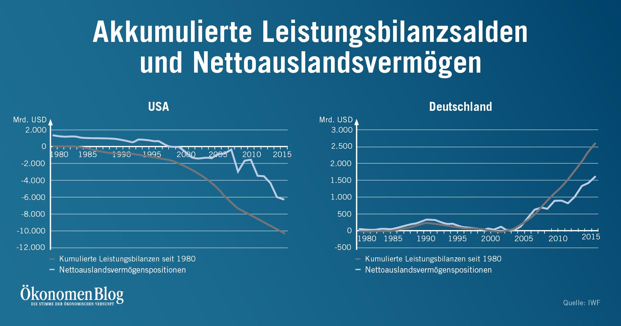 außenhandel deutschland usa