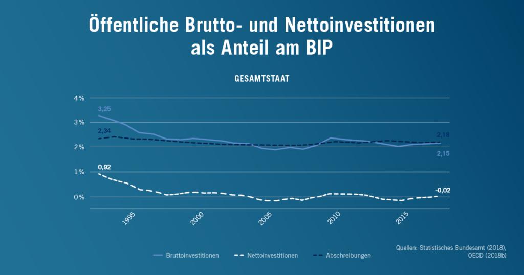 Öffentliche Brutto- und Nettoinvestitionen des deutschen Staates als Anteil am BIP