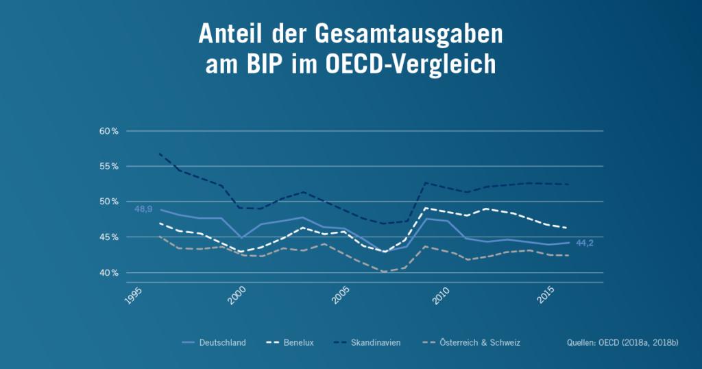 Anteil der staatlichen Gesamtausgaben am BIP im OECD-Vergleich