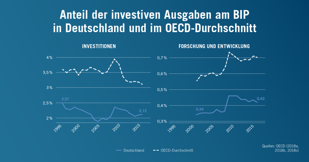 Anteil der investiven Ausgaben am BIP in Deutschland und im OECD-Durchschnitt