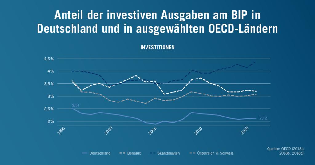 Anteil der investiven Ausgaben am BIP in Deutschland und in ausgewählten OECD-Staaten