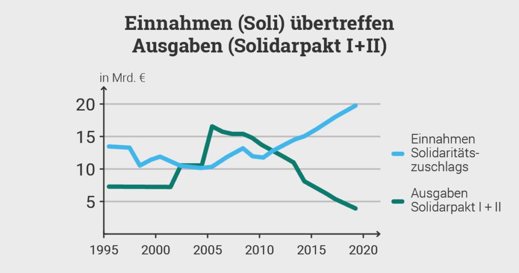 Ausgaben und Einnahmen Solidaritätszuschlag