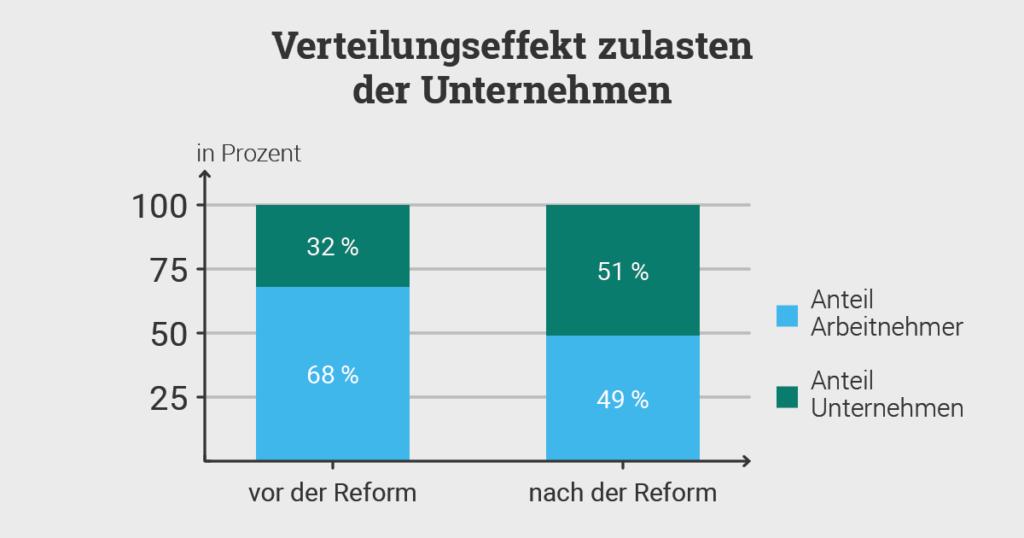 Grafik Verteilungseffekt Solidaritätszuschlag Unternehmen Arbeitnehmer